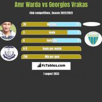 Amr Warda vs Georgios Vrakas h2h player stats
