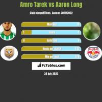 Amro Tarek vs Aaron Long h2h player stats