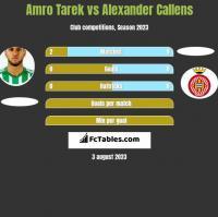 Amro Tarek vs Alexander Callens h2h player stats