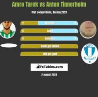 Amro Tarek vs Anton Tinnerholm h2h player stats