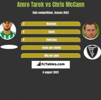 Amro Tarek vs Chris McCann h2h player stats