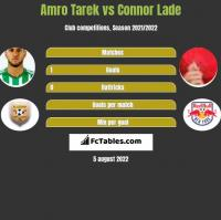Amro Tarek vs Connor Lade h2h player stats