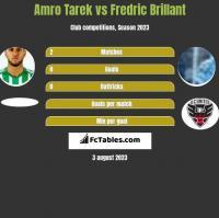 Amro Tarek vs Fredric Brillant h2h player stats