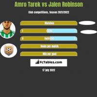 Amro Tarek vs Jalen Robinson h2h player stats