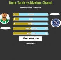 Amro Tarek vs Maxime Chanot h2h player stats