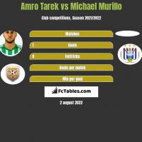 Amro Tarek vs Michael Murillo h2h player stats