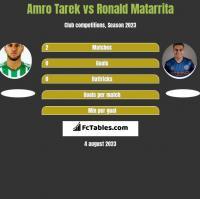 Amro Tarek vs Ronald Matarrita h2h player stats