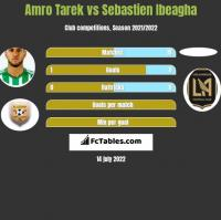 Amro Tarek vs Sebastien Ibeagha h2h player stats