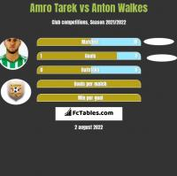 Amro Tarek vs Anton Walkes h2h player stats