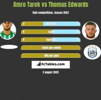 Amro Tarek vs Thomas Edwards h2h player stats