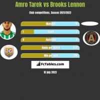 Amro Tarek vs Brooks Lennon h2h player stats
