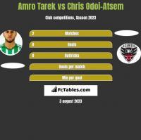 Amro Tarek vs Chris Odoi-Atsem h2h player stats