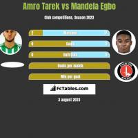 Amro Tarek vs Mandela Egbo h2h player stats