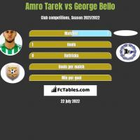Amro Tarek vs George Bello h2h player stats