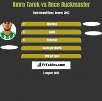 Amro Tarek vs Rece Buckmaster h2h player stats
