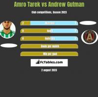 Amro Tarek vs Andrew Gutman h2h player stats