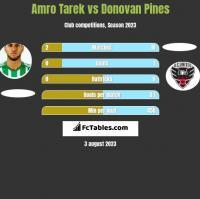 Amro Tarek vs Donovan Pines h2h player stats