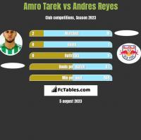 Amro Tarek vs Andres Reyes h2h player stats