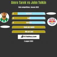 Amro Tarek vs John Tolkin h2h player stats