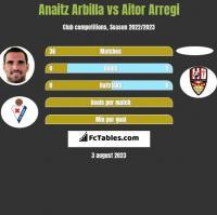 Anaitz Arbilla vs Aitor Arregi h2h player stats