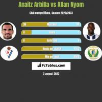 Anaitz Arbilla vs Allan Nyom h2h player stats