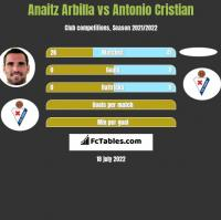Anaitz Arbilla vs Antonio Cristian h2h player stats