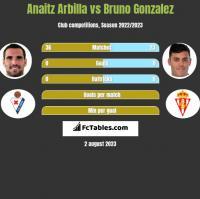 Anaitz Arbilla vs Bruno Gonzalez h2h player stats