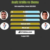 Anaitz Arbilla vs Chema h2h player stats
