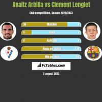 Anaitz Arbilla vs Clement Lenglet h2h player stats