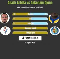 Anaitz Arbilla vs Dakonam Djene h2h player stats