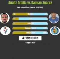 Anaitz Arbilla vs Damian Suarez h2h player stats
