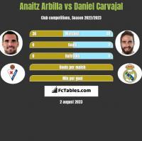 Anaitz Arbilla vs Daniel Carvajal h2h player stats
