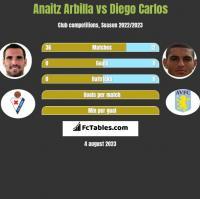 Anaitz Arbilla vs Diego Carlos h2h player stats