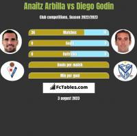 Anaitz Arbilla vs Diego Godin h2h player stats