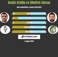 Anaitz Arbilla vs Dimitris Siovas h2h player stats