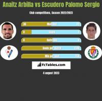 Anaitz Arbilla vs Escudero Palomo Sergio h2h player stats