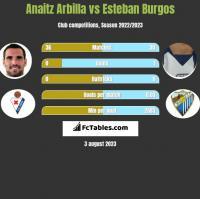 Anaitz Arbilla vs Esteban Burgos h2h player stats