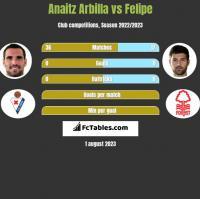 Anaitz Arbilla vs Felipe h2h player stats