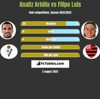 Anaitz Arbilla vs Filipe Luis h2h player stats