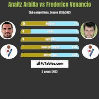 Anaitz Arbilla vs Frederico Venancio h2h player stats