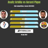 Anaitz Arbilla vs Gerard Pique h2h player stats
