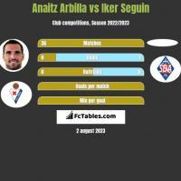 Anaitz Arbilla vs Iker Seguin h2h player stats