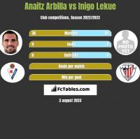 Anaitz Arbilla vs Inigo Lekue h2h player stats