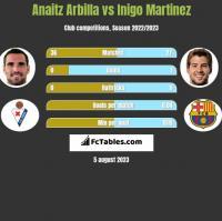 Anaitz Arbilla vs Inigo Martinez h2h player stats