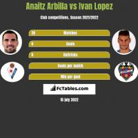 Anaitz Arbilla vs Ivan Lopez h2h player stats