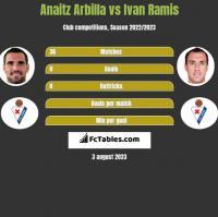 Anaitz Arbilla vs Ivan Ramis h2h player stats