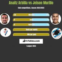 Anaitz Arbilla vs Jeison Murillo h2h player stats