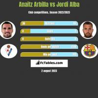 Anaitz Arbilla vs Jordi Alba h2h player stats