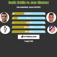 Anaitz Arbilla vs Jose Gimenez h2h player stats