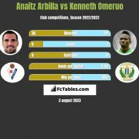 Anaitz Arbilla vs Kenneth Omeruo h2h player stats